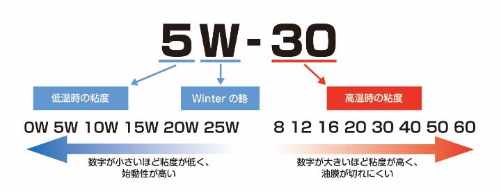 5W-30 低温時の年度 Winterの略 0W 5W 10W 15W 20W 25W 数字が小さいほど粘度が低く、始動性が高い 高温時の年度 8 12 16 20 30 40 50 60 数字が大きいほど粘度が高く、油膜が切れにくい