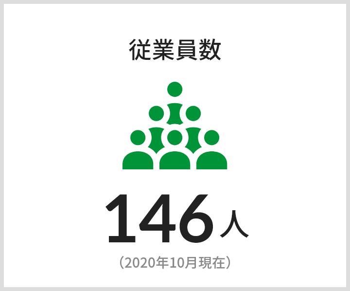 従業員数 146人(2020年10月現在)
