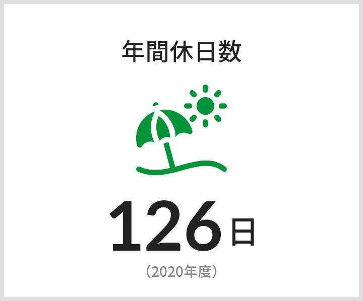 年間休日数 126日(2020年度)